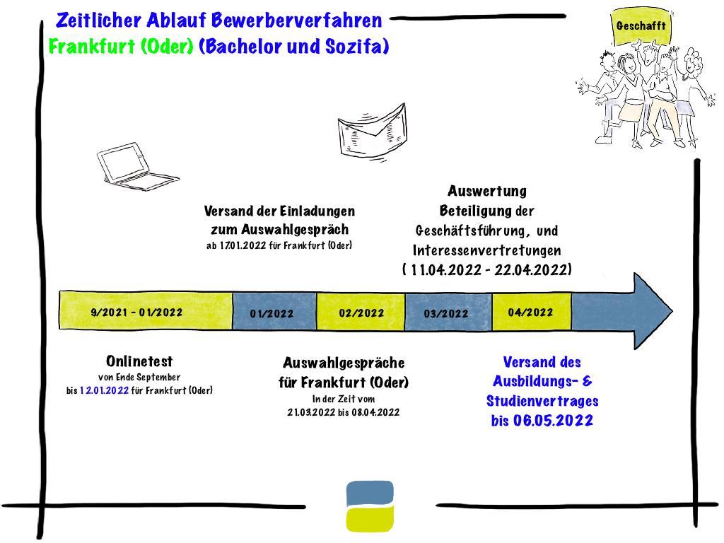 Zeitlicher Ablauf Bewerbeverfahren in Frankfurt (Oder)